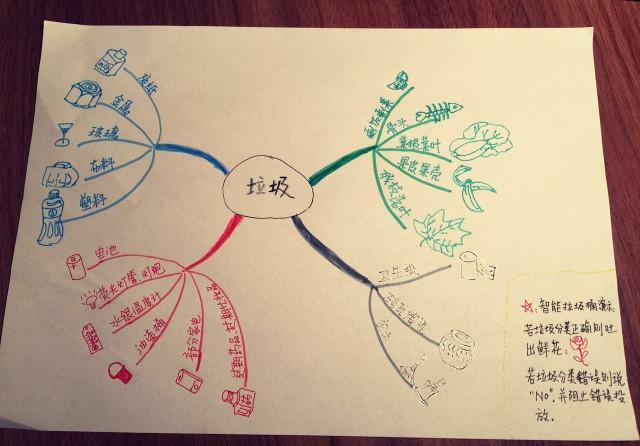 拯救北极熊垃圾分类思维导图
